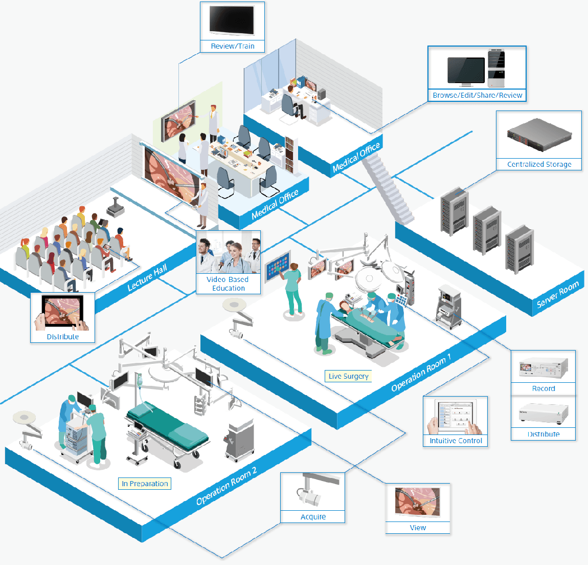SONY CONTENT MANAGEMENT SYSTEM | CLA MedicalCLA Medical